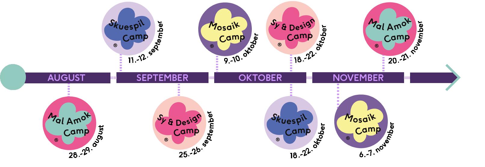 camp_oversigt